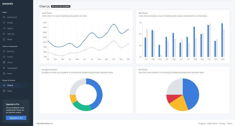 Page that showcase different charts provided by AdminKit, an open-source admin dashboard.