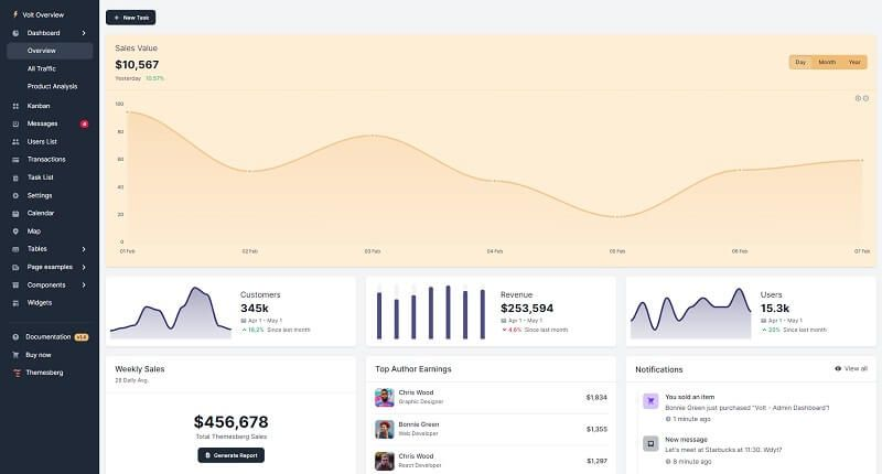The main page crafted with charts and widgets by Volt Admin Dashboard, a premium dashboard template.