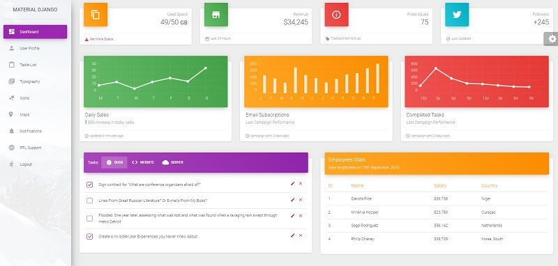 Simple page with charts and widgets provided by Material Dashboard, an open-source Django Dashboard Template.