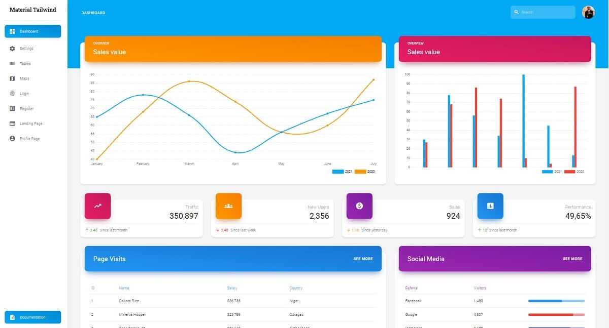 The main page of a modern dashboard with many data widgets and charts crafted in react and Tailwind by Creative-Tim.