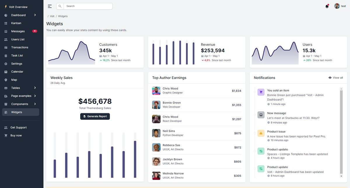 A modern dashboard page with a dark-themed left menu and many charts and widgets, all provided by Flask Votl PRO.