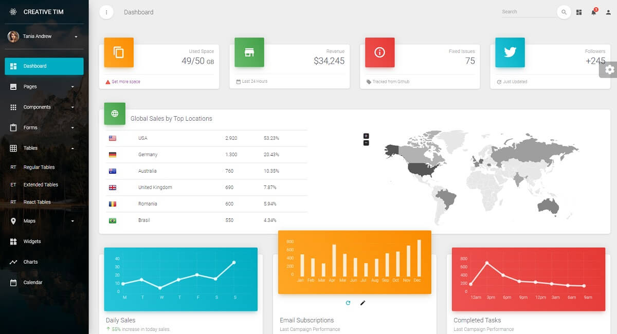 Premium React Dashboard crafted by Creative-Tim on top of Material-UI framework.