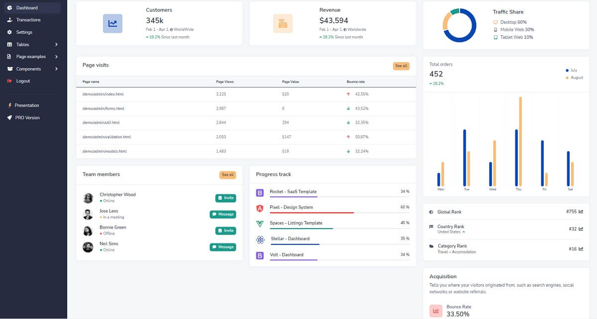 Open-source admin dashboard crafted with Django and Docker on top of Volt Dashboard - Widgets Page.