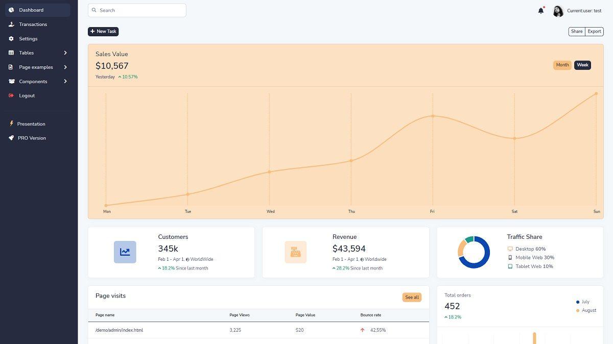 Django Admin Template Volt - Dashboard Page.