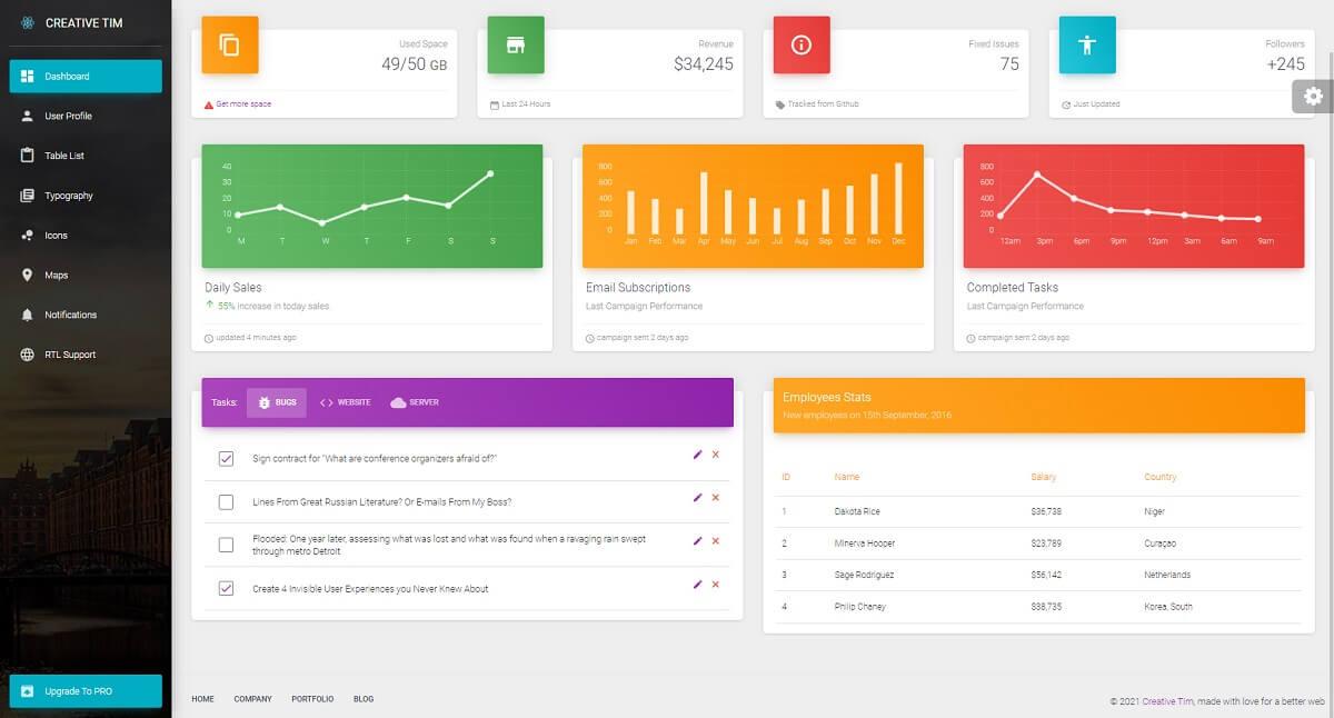 Material Dashboard Creative-Tim - Open-source dashboard template.